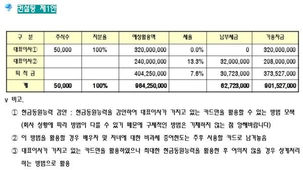[기업성장 컨설팅] 법인 가지급금 정리 실무사례 ②