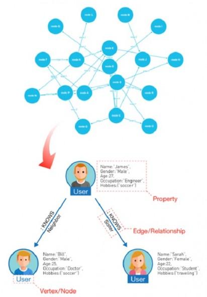 소셜 관계 데이터의 처리
