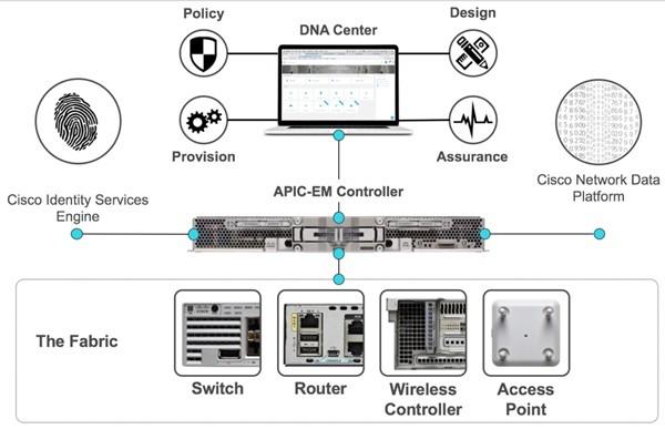 네트워크 사용자들의 사용자단 단말기 관리규모가 급증하는 데 대응하기 위해 시스코가 최적의 솔루션을 제시하고 있다. DNA센터를 비롯, APIC, 그리고 각종 장비로 구성된다