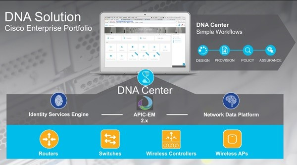 시스코의 DNA센터. 급증하는 네트워트 단말기 단을 효율적으로 관리하고 보안 위협을 최소화하는 SDA를 구현할 수 있었던 배경에 디지털 네트워크 아키텍처 기반의 DNA센터가 자리한다