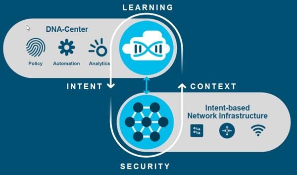 시스코의 인텐트기반네트워크 솔루션은 네트워크 관리자의 의도를 이해하는 동시에 기존 네트워크상 데이터를 기반으로 한 기계학습을 수행하면서 직관적으로 네트워크를 관리한다. 또한 이과정에서 거의 완벽한 수준의 보안관리시스템까지 갖추고 있다