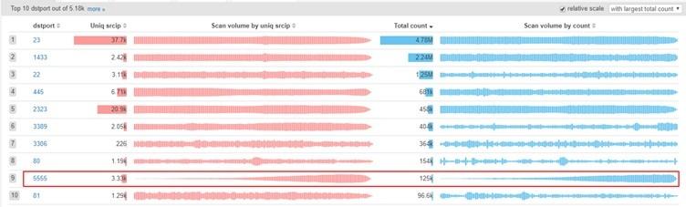 5555 포트 스캔 트래픽은 Google Scanmon 시스템의 모든 포트 중 상위 10 개까지 올라갔다.