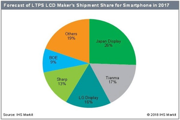 [Table] Market share of LTPS LCD manufacturers for Smartphone in 2017 (Reference: IHS Markit)