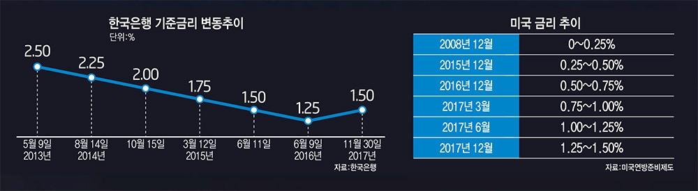 [이슈분석]美 금리인상, 韓 경제 후폭풍…다음달 '금리역전' 가시화