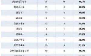 '기재부 100%, 농식품부 90%'…여전한 공공기관 '낙하산' 인사