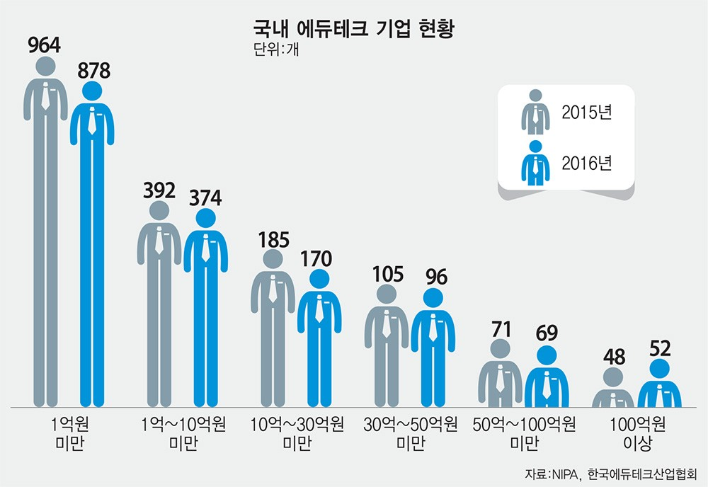 [이슈분석]글로벌 에듀테크 열풍…한국은 걸음마 단계