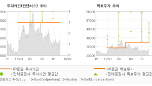 """[ET투자뉴스]테라세미콘, """"OLED 신규투자가…"""" 매수(유지)-KB증권"""