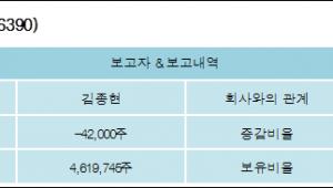 [ET투자뉴스][유니테스트 지분 변동] 김종현 외 8명 -0.2%p 감소, 21.86% 보유
