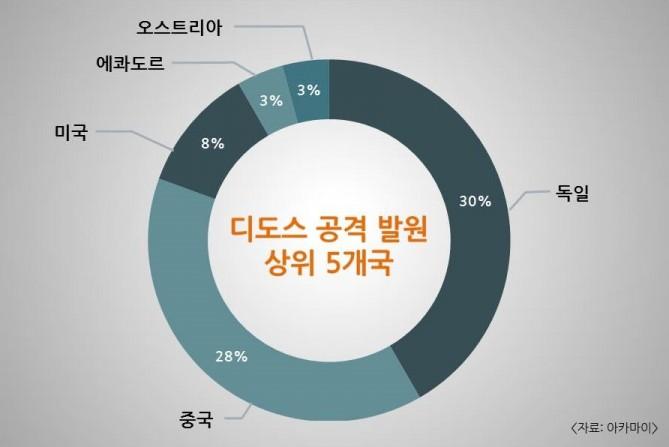 디도스 공격 79% '게임 업계' 겨냥…인증정보 도용 위협도 증가