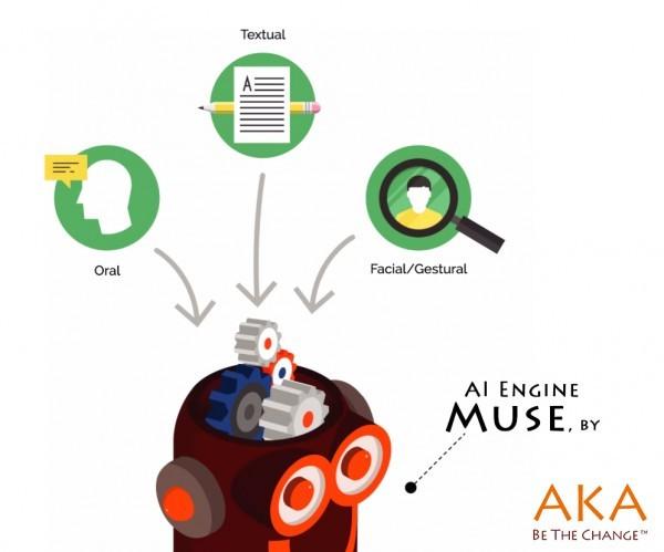 아카의 AI 엔진 뮤즈 구성도