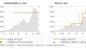 """[ET투자뉴스]대한광통신, """"글로벌 광섬유 수요…"""" 매수(유지)-SK증권"""
