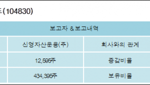 [ET투자뉴스][원익머트리얼즈 지분 변동] 신영자산운용(주) 외 2명 0.2%p 증가, 6.89% 보유