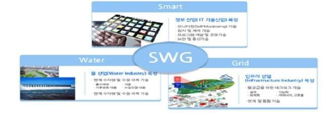 스마트워터그리드(SWG)설명도, 국토교통부 스마트 그리드연구단