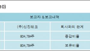 [ET투자뉴스][닉스테크 지분 변동] (주)신진테크5.14%p 증가, 5.14% 보유