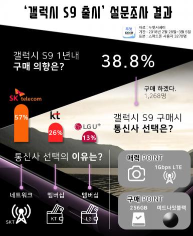 모바일 설문조사 전문기업 '두잇서베이'가 지난 2월 28일부터 3월 5일까지 전국 20~50대 연령의 남녀 3270명을 대상으로 '갤럭시 S9 구매의향 및 통신사 선택'에 대한 설문조사를 벌였다. 사진=두잇서베이 제공