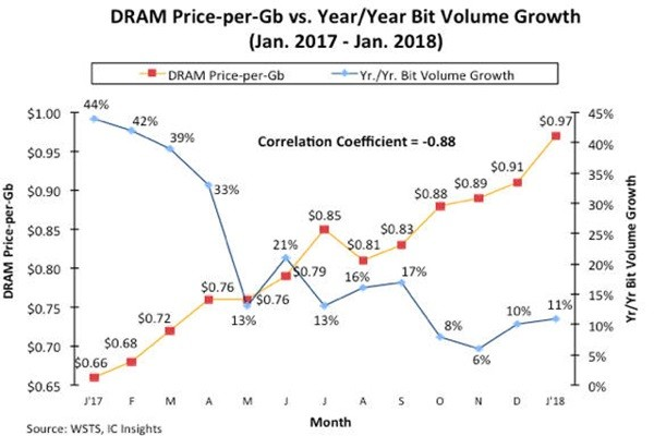 Trend of monthly DRAM price per Gb and monthly bit volume growth from January of 2017 until January of 2018 (Reference: IC Insights)