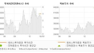 "[ET투자뉴스]모트렉스, ""신흥국 자동차 시장…"" BUY(INITIATE)-토러스투자증권"