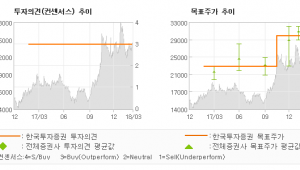 """[ET투자뉴스]화승엔터프라이즈, """"대세 지장 무, 2…"""" 매수(유지)-한국투자증권"""