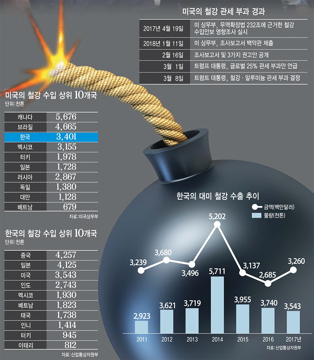 [이슈분석-美 철강 관세폭탄]한국 제외 여부 촉각…무역전쟁, 어디까지 확산될까