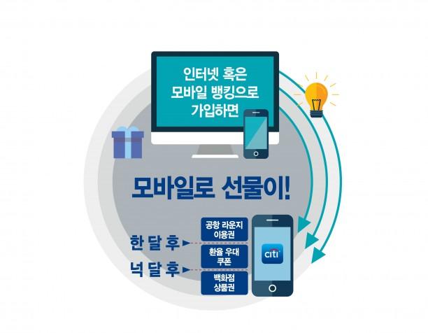 한국씨티은행은 온라인 채널로 예금이나 투자상품에 가입해 씨티 프라이어리티(Citi Priority) 등급이 되는 첫 거래 고객 전원에게 푸짐한 선물을 주는 프로모션을 오는 31일까지 진행한다. 사진=한국씨티은행