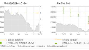 "[ET투자뉴스]한솔제지, ""제지업에 우호적인 …"" 매수(유지)-KB증권"