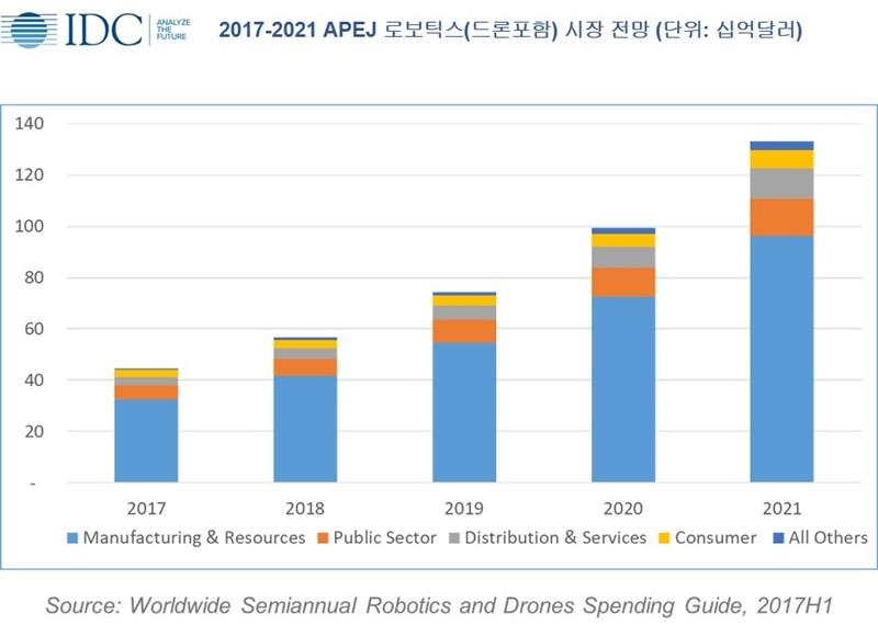 2017년 부터 2021년까지 로보틱스와 드론 시장 전망(자료제공 = 한국 IDC)