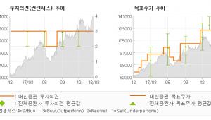 "[ET투자뉴스]LG전자, ""주가는 추가 상승이…"" 매수(유지)-대신증권"