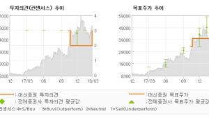 "[ET투자뉴스]삼화콘덴서, ""MLCC 호황 2년…"" 매수(상향)-대신증권"