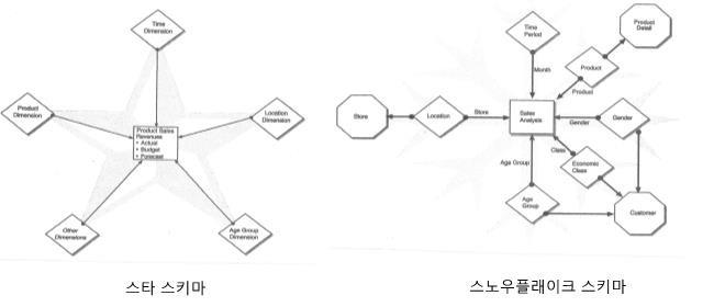 [이재관의 통합 데이터 모델링 이해] 기업 정보를 얻기 위한 다차원 데이터 모델링