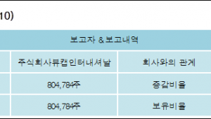 [ET투자뉴스][닉스테크 지분 변동] 주식회사뷰캡인터내셔날5.03%p 증가, 5.03% 보유