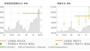 """[ET투자뉴스]휠라코리아, """"지금의 기대감이 실…"""" 매수(유지)-신영증권"""