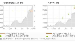 """[ET투자뉴스]네오팜, """"브랜드 라인업 및 …"""" 매수-하나금융투자"""
