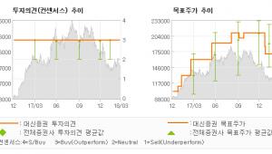 "[ET투자뉴스]LG이노텍, ""조금 멀리 보자…"" 매수(유지)-대신증권"