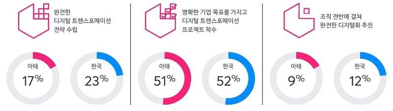 한국 및 아태 지역 기업의 디지털 트랜스포메이션 준비도