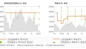 """[ET투자뉴스]한섬, """"연간 이익 개선에 …"""" 매수(유지)-신한금융투자"""