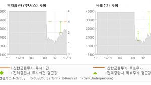 """[ET투자뉴스]대우조선해양, """"관리 종목 지정 해…"""" 매수(상향)-신한금융투자"""