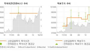 """[ET투자뉴스]더블유게임즈, """"더블다운인터렉티브(…"""" 매수(유지)-신한금융투자"""