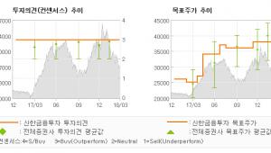 "[ET투자뉴스]LF, ""가격 부담은 없다…"" 매수(유지)-신한금융투자"