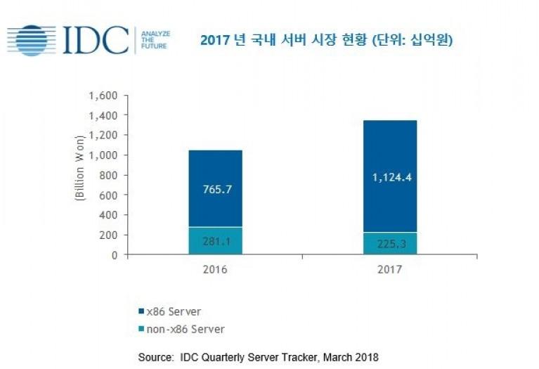 2017년 국내 서버 현황(자료제공= 한국IDC)