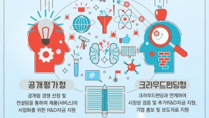서울시-SBA, '2018년도 기술상용화 부문 R&D지원' 접수시작…공개평가·크라우드펀딩 2분야, 최대 3000만원 지원
