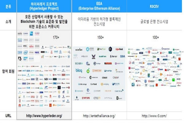 Global blockchain ecosystem (Reference: IBM)