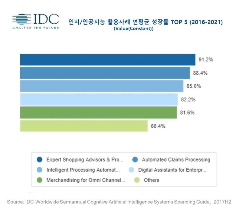 2021년 아태지역 인지∙인공지능 지출 50억달러 전망…연평균 69.8% 성장세