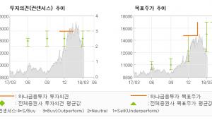 """[ET투자뉴스]태광, """"북미 LNG 액화플…"""" 매수-하나금융투자"""