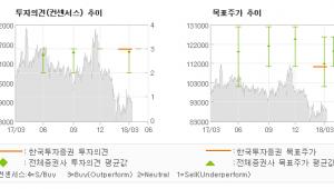 """[ET투자뉴스]코웨이, """"잠재력이 드러나는 …"""" 매수(유지)-한국투자증권"""