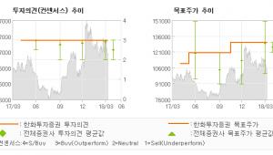 """[ET투자뉴스]동아에스티, """"바닥 다진 실적, …"""" 매수(유지)-한화투자증권"""
