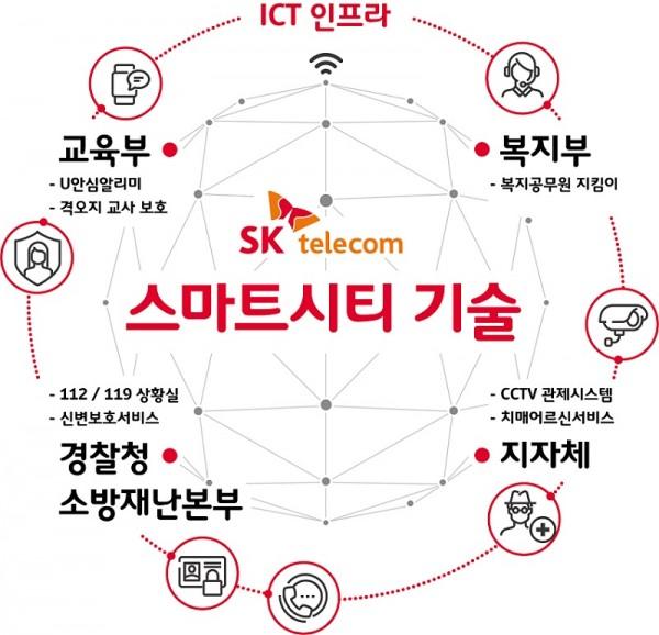 SKT의 스마트시티 기술