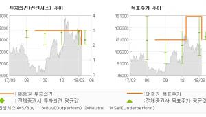 "[ET투자뉴스]동아에스티, ""낮은 매출성장세가 …"" 중립(하향)-SK증권"