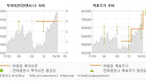 "[ET투자뉴스]메디톡스, ""신공장 가동으로 국…"" 매수(유지)-SK증권"