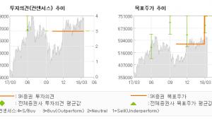 "[ET투자뉴스]휴젤, ""주가와 실적은 저점…"" 매수(유지)-SK증권"