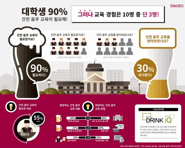 디아지오코리아가 지난 3월 5~14일 전국 대학생 1820명을 대상으로 '2018 캠퍼스 음주 문화 실태'에 관한 설문조사를 벌인 결과, 대학생 90%가 건전음주 교육의 필요성을 느낀다고 답했다. 사진=디아지오코리아 제공